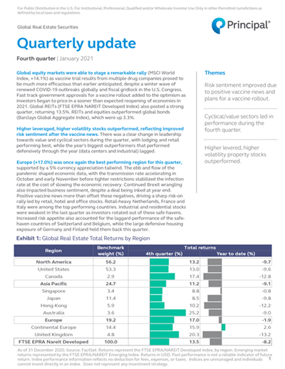 Global Real Estate Securities Quarterly Update thumbnail image