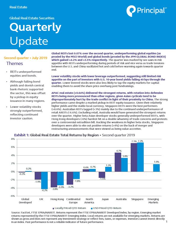 Thumb: Global Real Estate Securities Quarterly Update