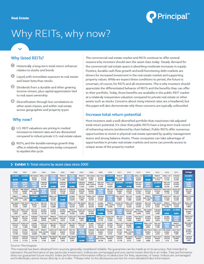 Why REITs, why now?