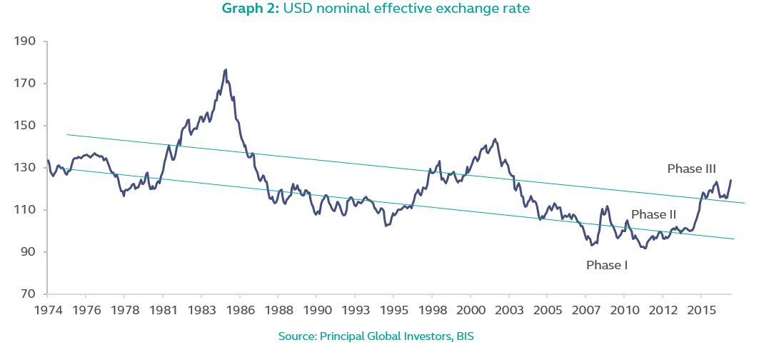 2017 Tactical Outlook Principalglobal Macro Currency Group