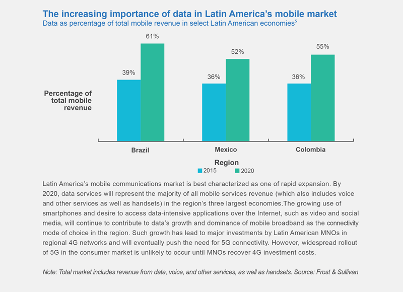 5G in Latin America: A region's global competitiveness at stake
