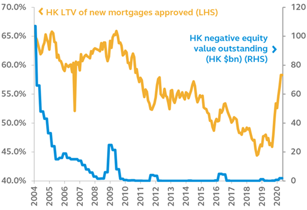 HKSAR has negligent banking risk of failed mortgages