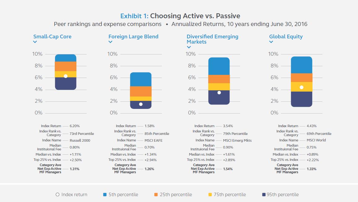 Exhibit 1: Choosing Active vs. Passive