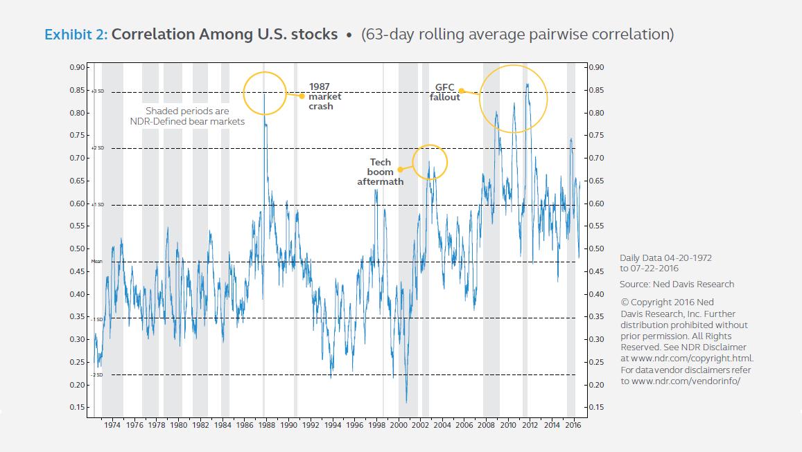 Exhibit 2: Correlation Among U.S. stocks